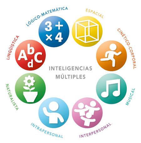 las 8 inteligencias multiples
